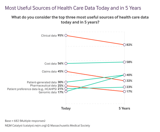 most-useful-sources-of-health-care-data-today-and-in-5-years